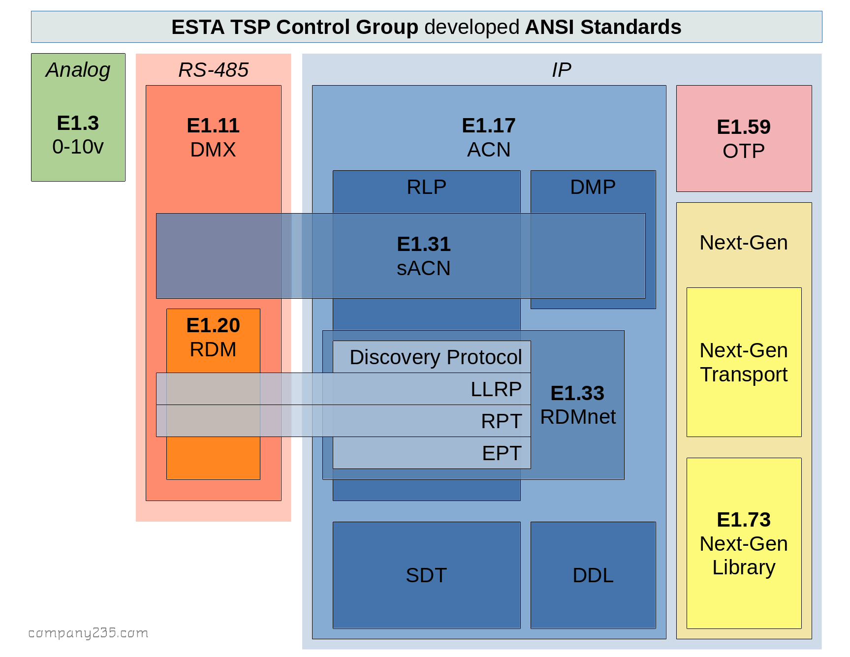 ESTA Protocols Block Diagram