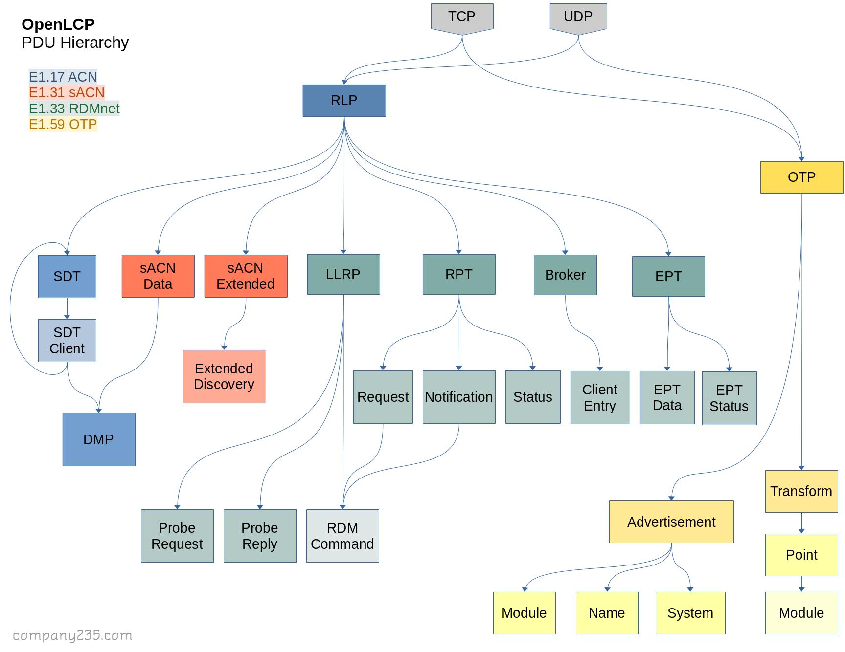 PDU Hierarch Flowchart